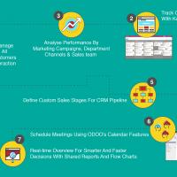 Odoo Apps,Odoo Openerp-Open Source Business Application