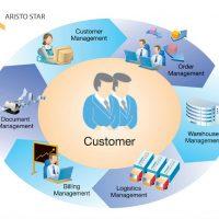 Aristostar – Queue Management System